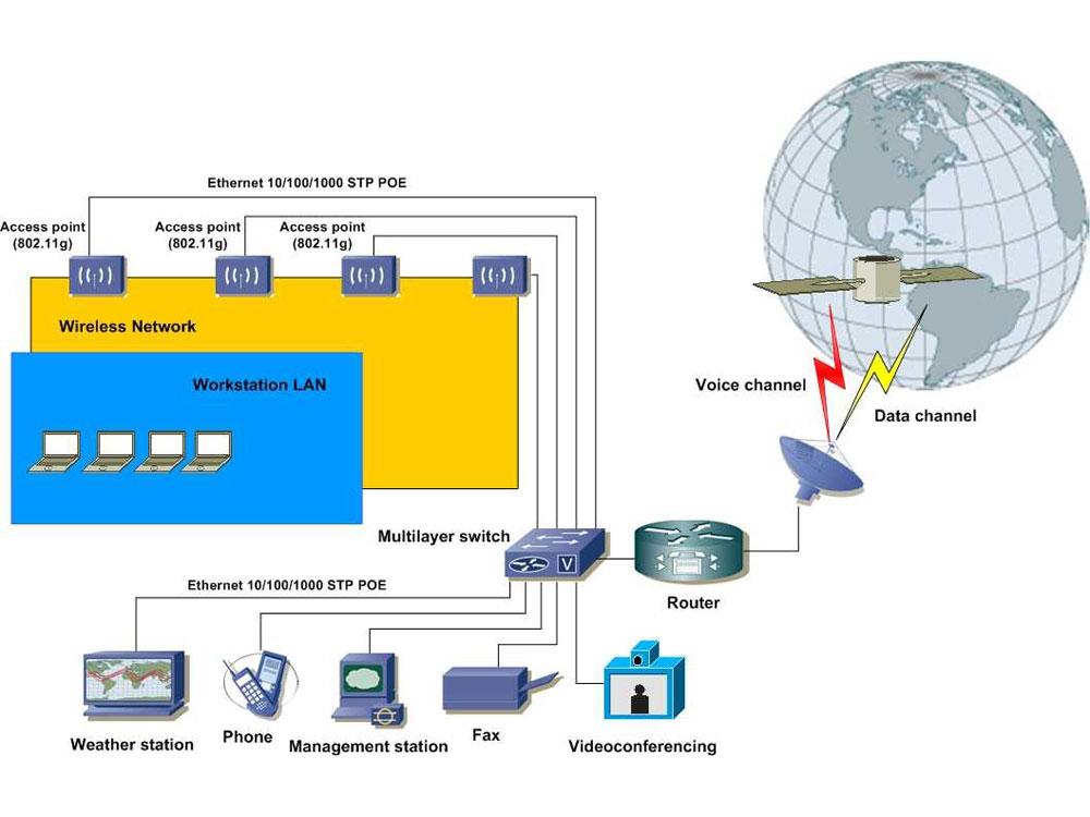 Communication Service